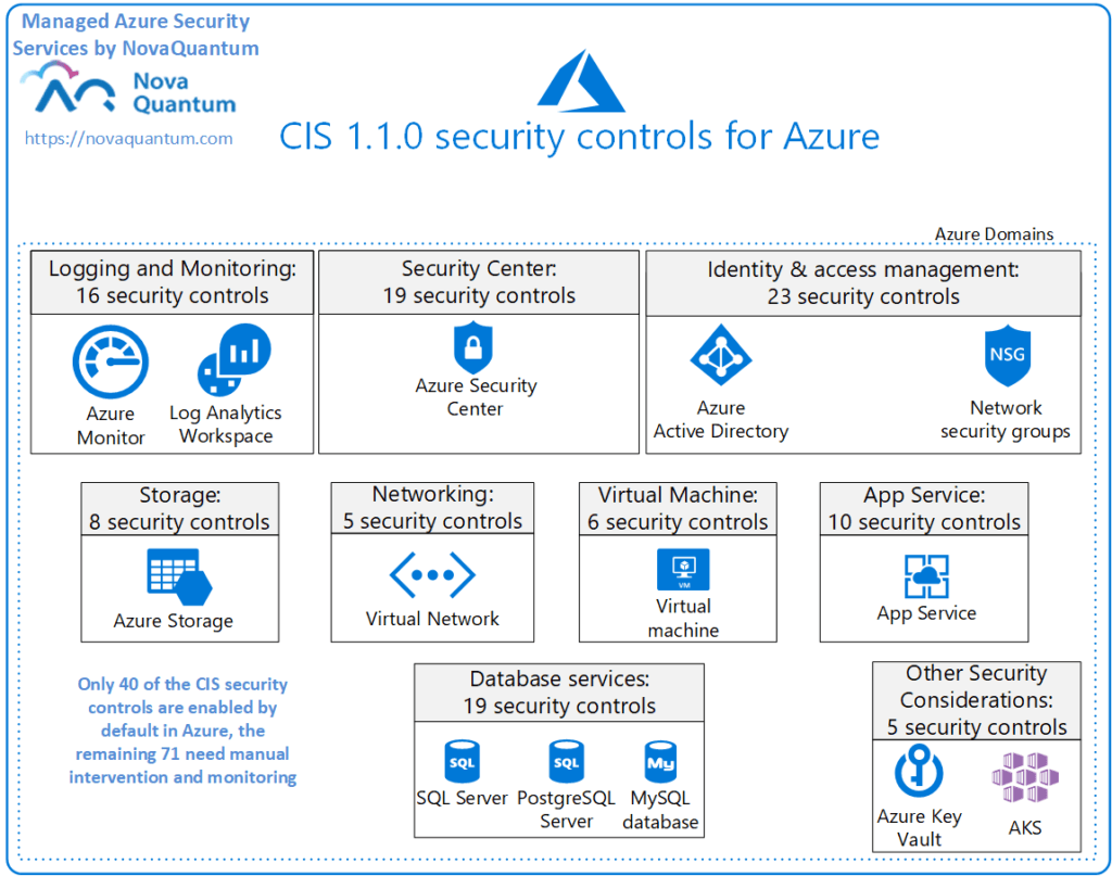CIS 1.1.0 security controls for Azure
