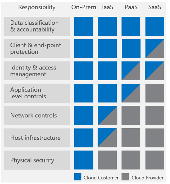 How shared responsibility works across the cloud service models.