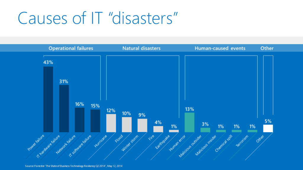 "Causes of IT ""disasters"""