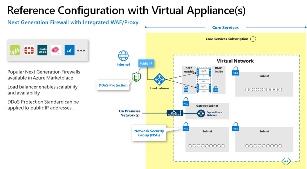 Reference Azure Firewall Configuration with 3rd party capabilities