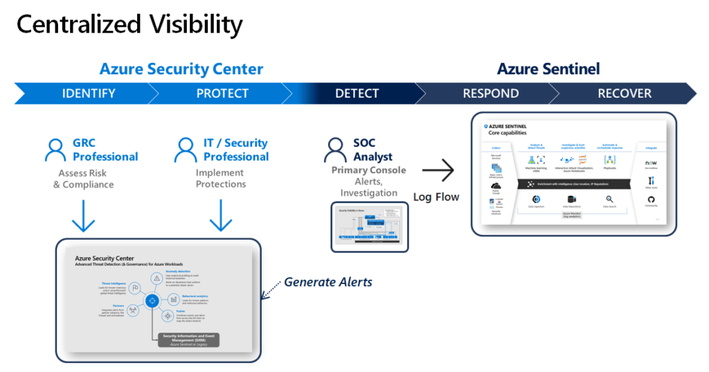 Azure Security Operations – Centralized Visibility