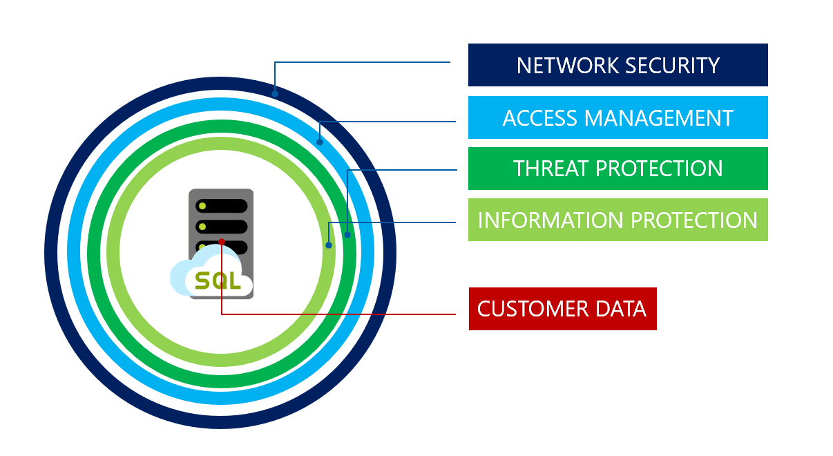 Advanced Threat Protection for Azure SQL Database