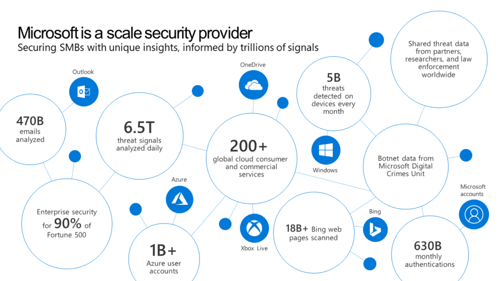 Azure Advanced Security for SMBs