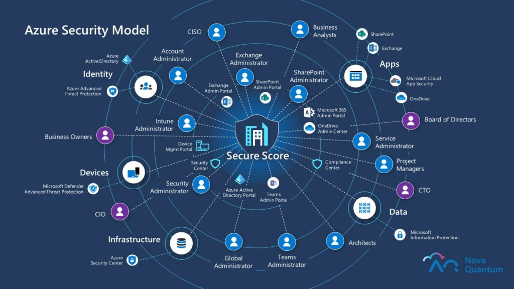Azure security posture-Azure Security Model