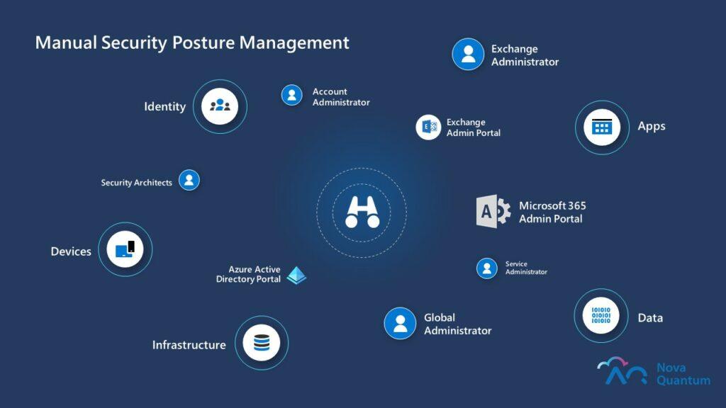 Manual Security Posture Management