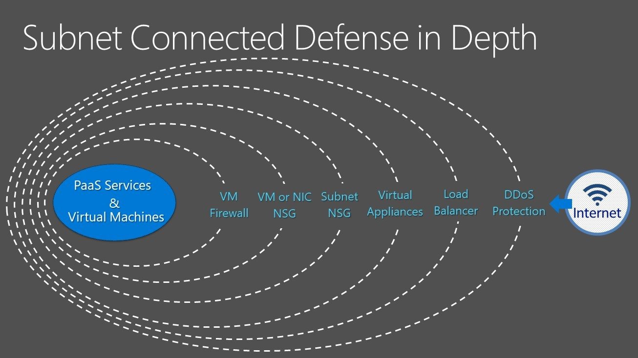 Network Security For Azure Managed Azure And Gcp Security Services