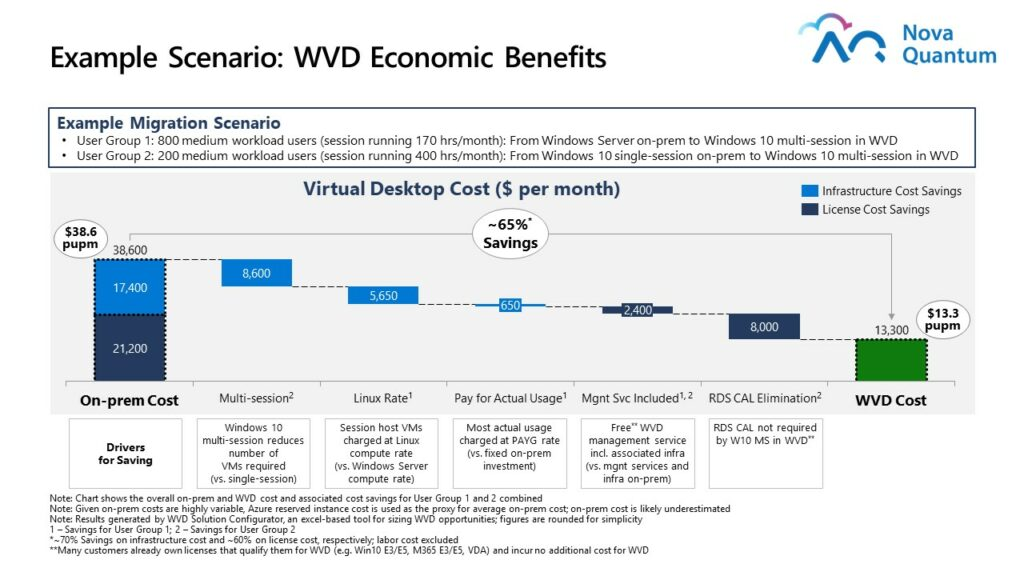 WVD Economic Benefits