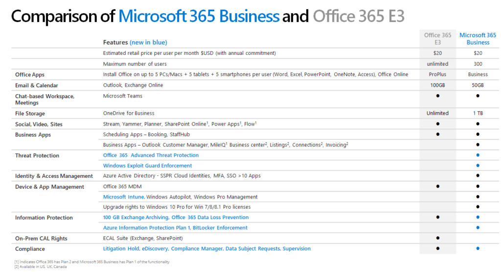 Microsoft 365 Business: the best edition for SMBs
